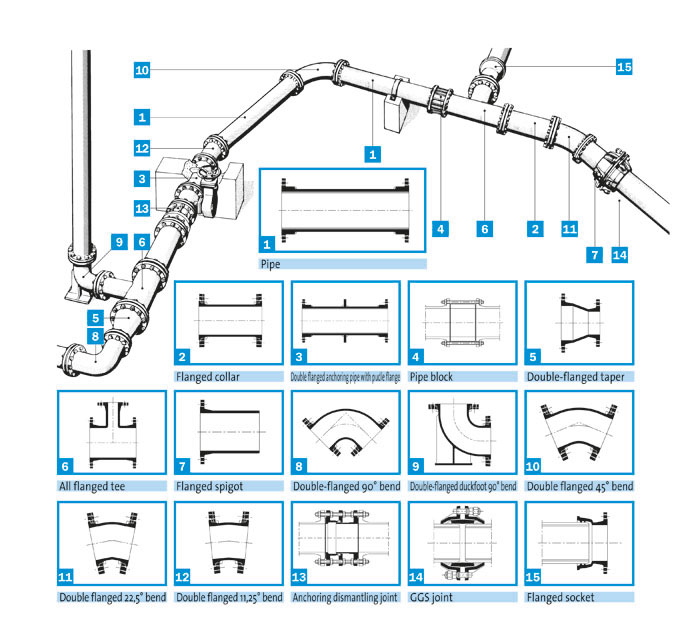 flanged pipes, flanged fittings, water network